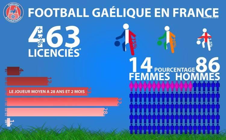 foot-gaélique- statistiques